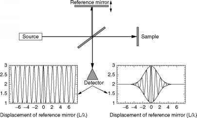 Coherent Interference Focus