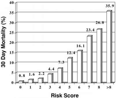 Timi Risk Stratification Score