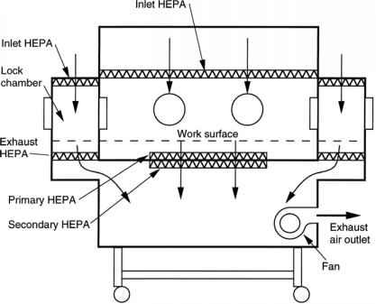 flow regimes - isolation technology - 78 steps health journal hepa filter diagram