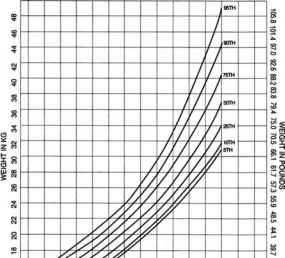 Female Height Weight Curve