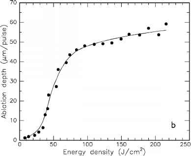 Co2 Laser Gain Curve
